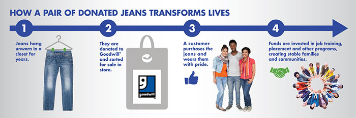 How Jeans Become Jobs